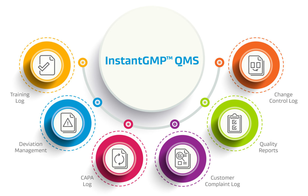 InstantGMP, Inc. announces the release of an all-in-one affordable quality management system, InstantGMP™ QMS